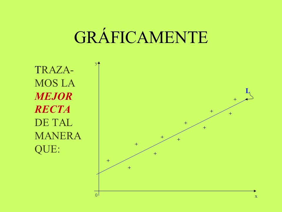 GRÁFICAMENTE TRAZA-MOS LA MEJOR RECTA DE TAL MANERA QUE: L + + + + + +