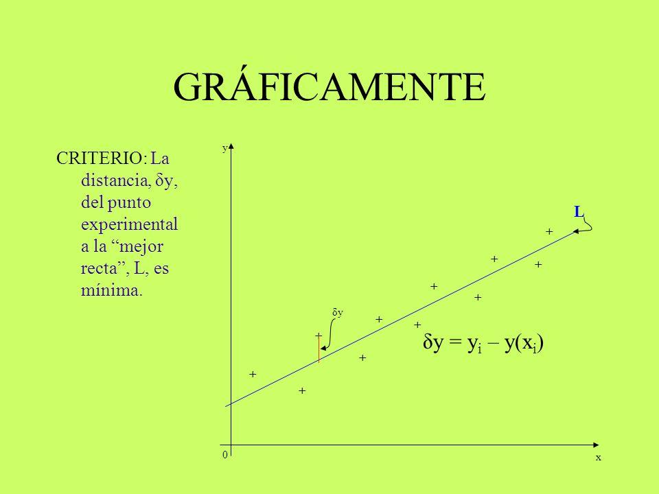 GRÁFICAMENTE δy = yi – y(xi)