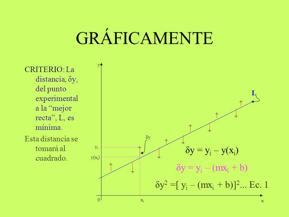 GRÁFICAMENTE δy = yi – y(xi) δy = yi – (mxi + b)