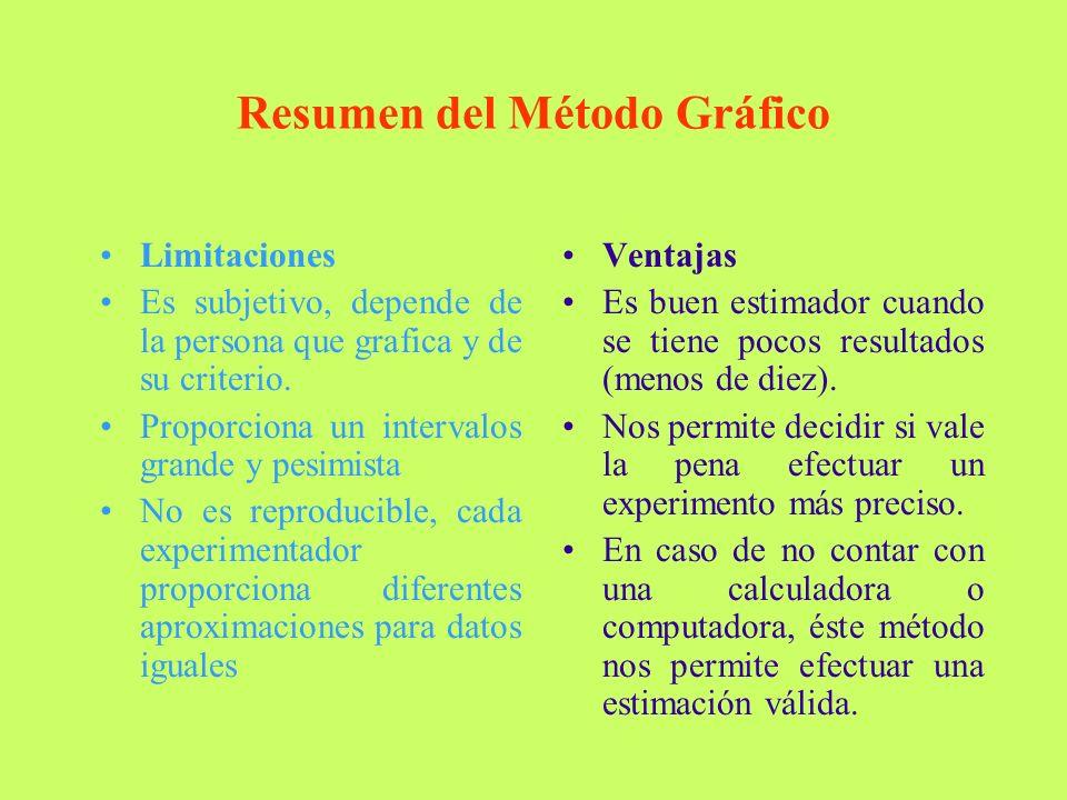 Resumen del Método Gráfico