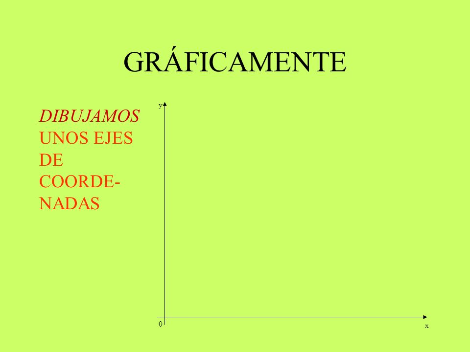 GRÁFICAMENTE y DIBUJAMOS UNOS EJES DE COORDE-NADAS x