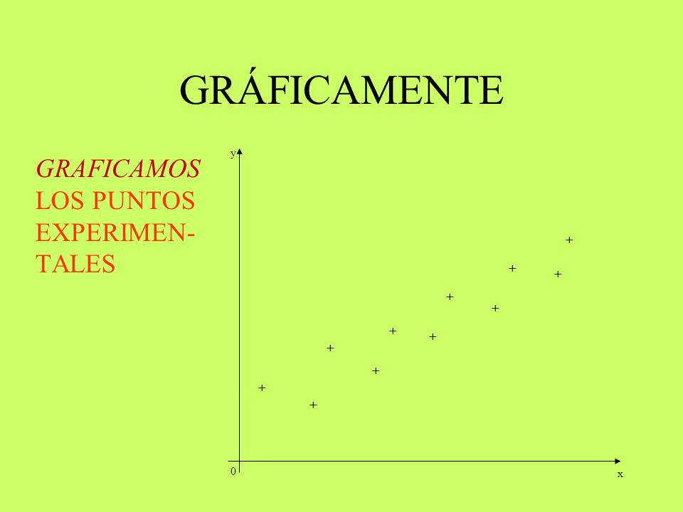 GRÁFICAMENTE GRAFICAMOS LOS PUNTOS EXPERIMEN-TALES + + + + + + + + + +