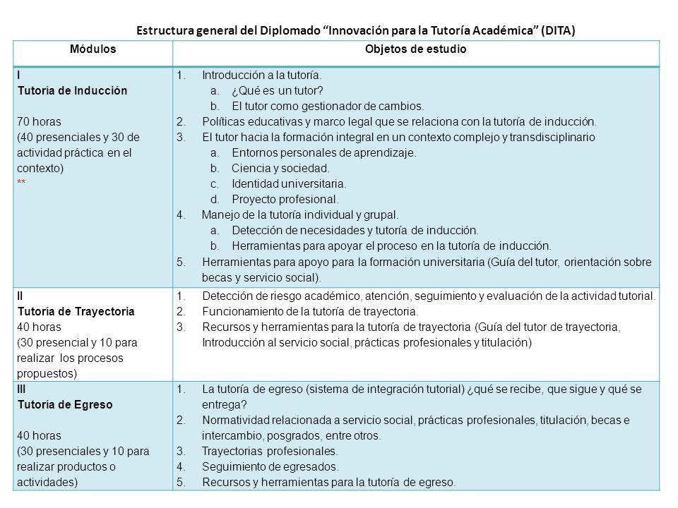 Estructura general del Diplomado Innovación para la Tutoría Académica (DITA)