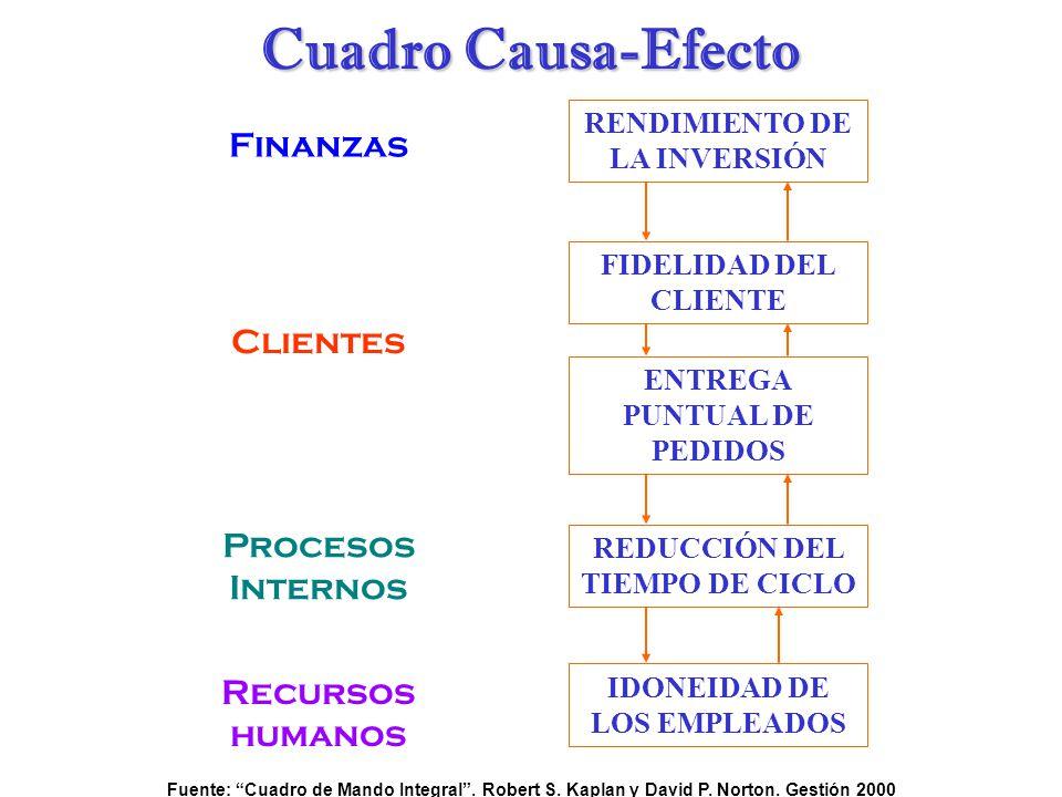 Cuadro Causa-Efecto Finanzas Clientes Procesos Internos