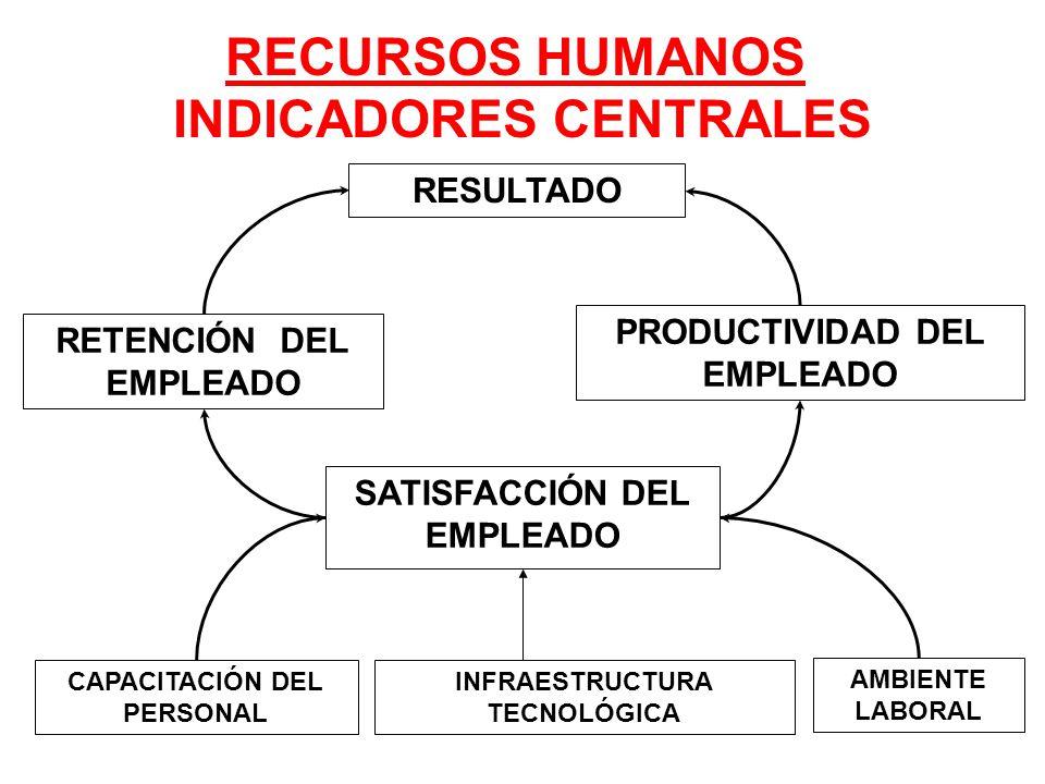 RECURSOS HUMANOS INDICADORES CENTRALES