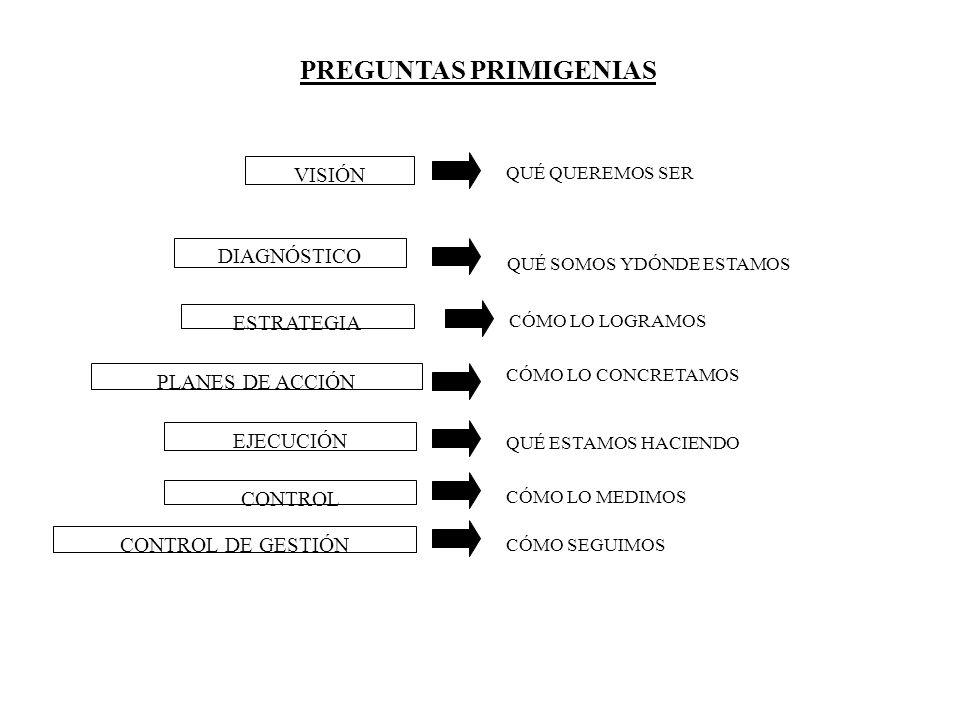 PREGUNTAS PRIMIGENIAS