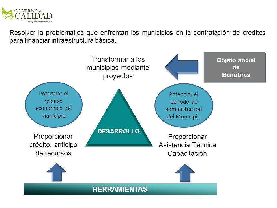 Objetivos del Programa BANOBRAS - FAIS