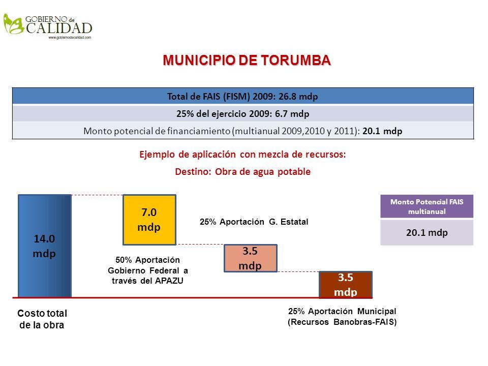 MUNICIPIO DE TORUMBA 7.0 mdp 14.0 mdp 3.5 mdp 3.5 mdp