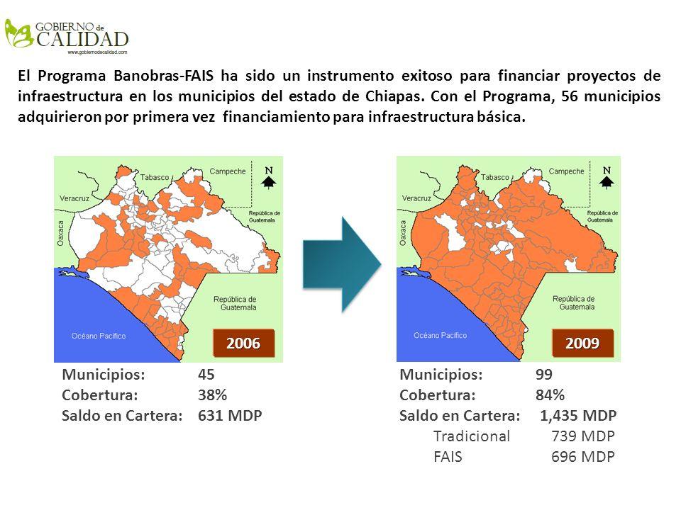 Banobras-FAIS: Chiapas