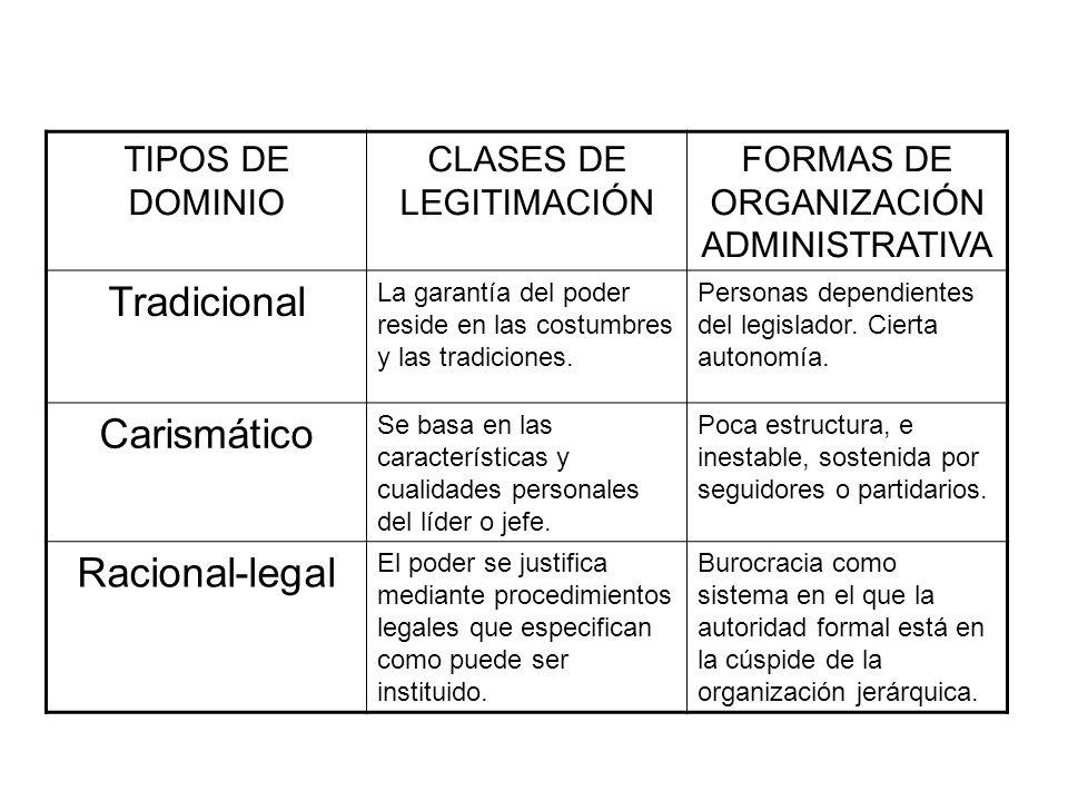 Tradicional Carismático Racional-legal TIPOS DE DOMINIO