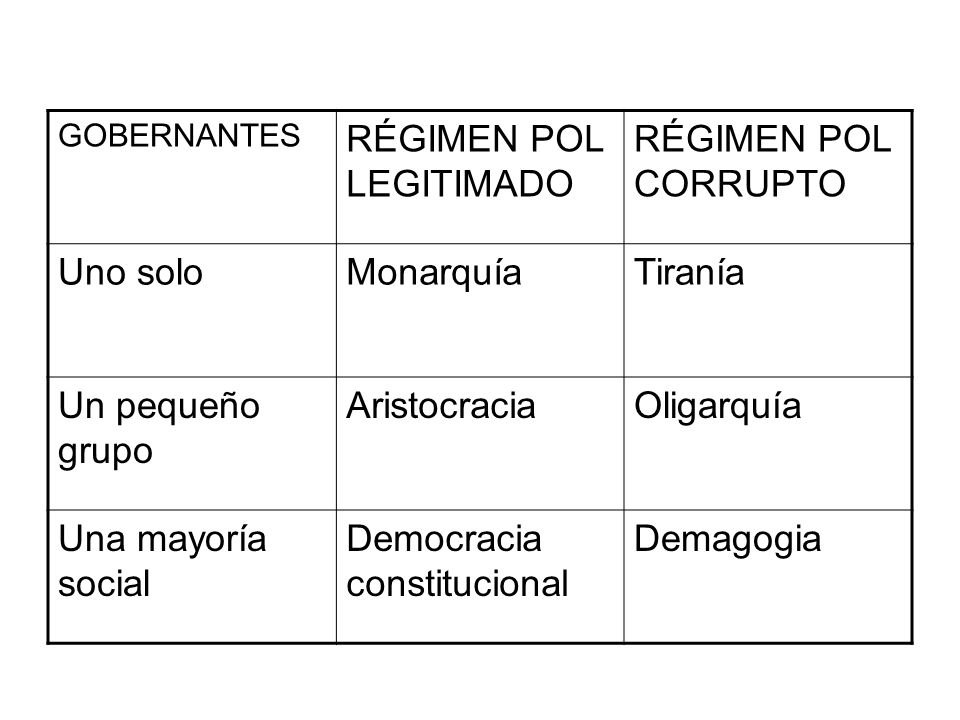 RÉGIMEN POL LEGITIMADO RÉGIMEN POL CORRUPTO