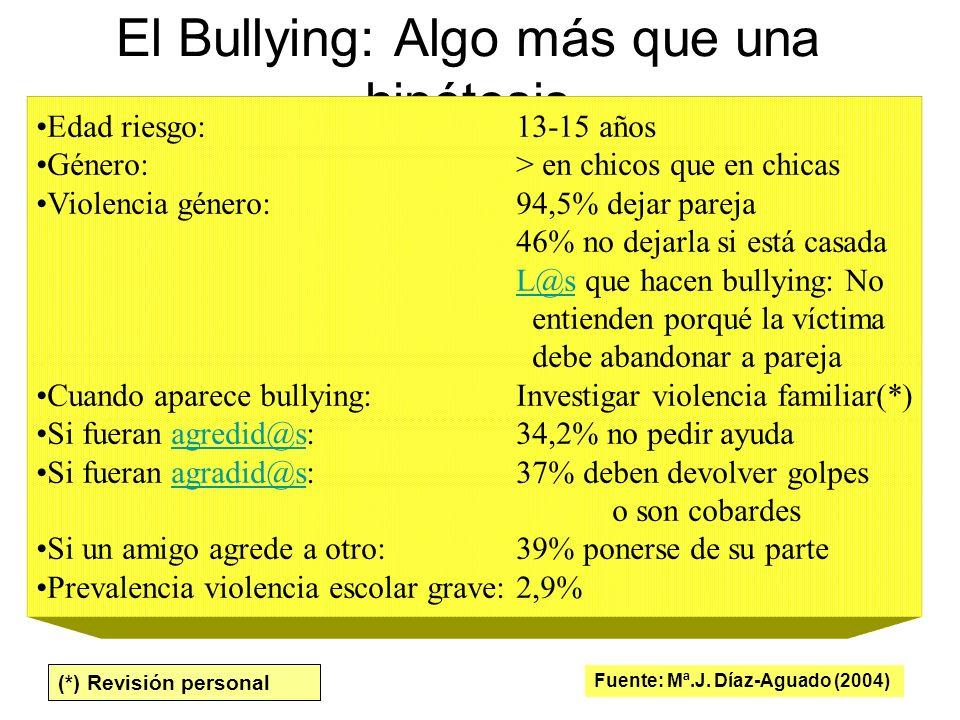 El Bullying: Algo más que una hipótesis