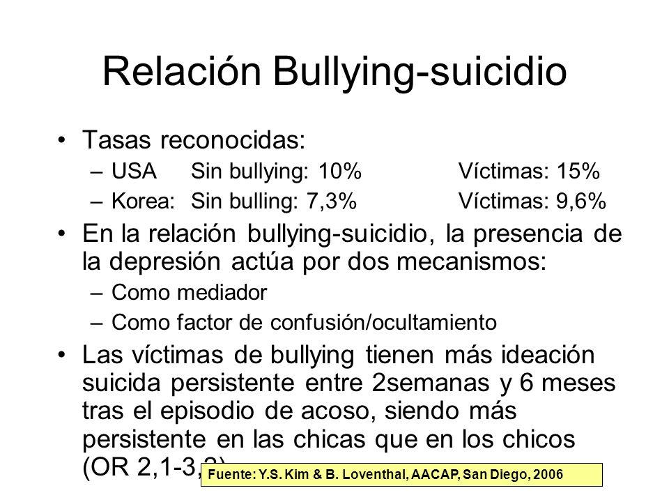 Relación Bullying-suicidio