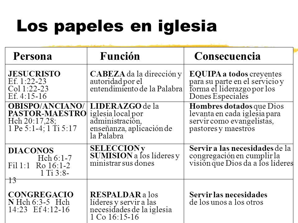 Los papeles en iglesia Persona Función Consecuencia