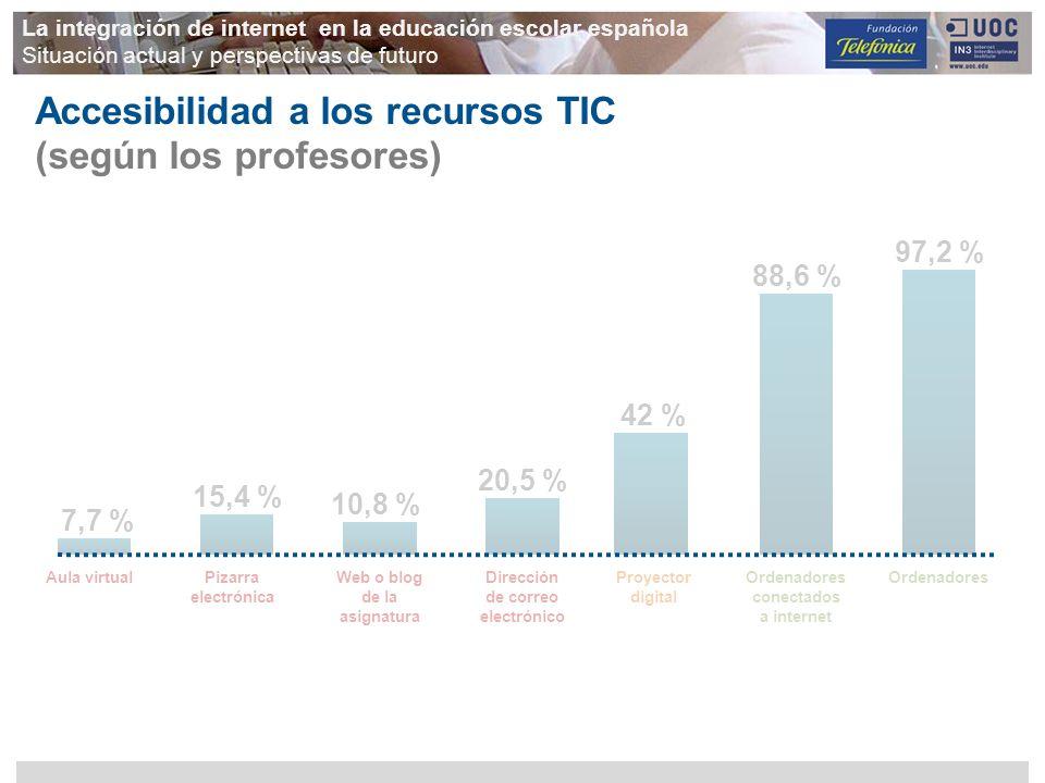 Accesibilidad a los recursos TIC (según los profesores)