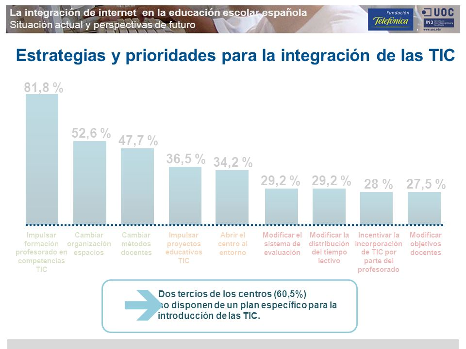 Estrategias y prioridades para la integración de las TIC