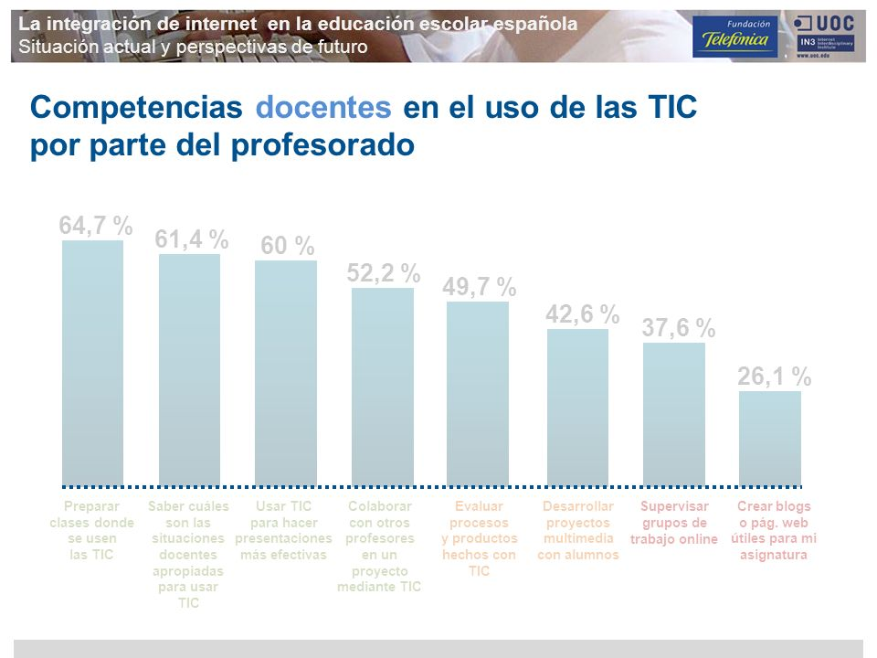 Competencias docentes en el uso de las TIC por parte del profesorado