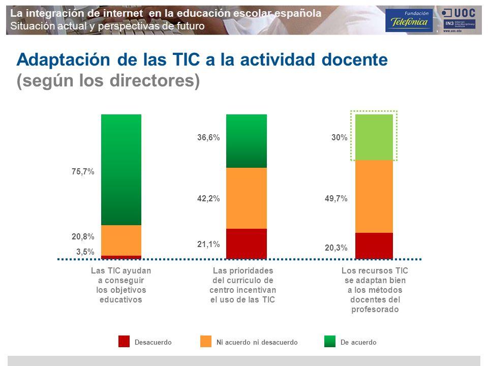 Adaptación de las TIC a la actividad docente (según los directores)