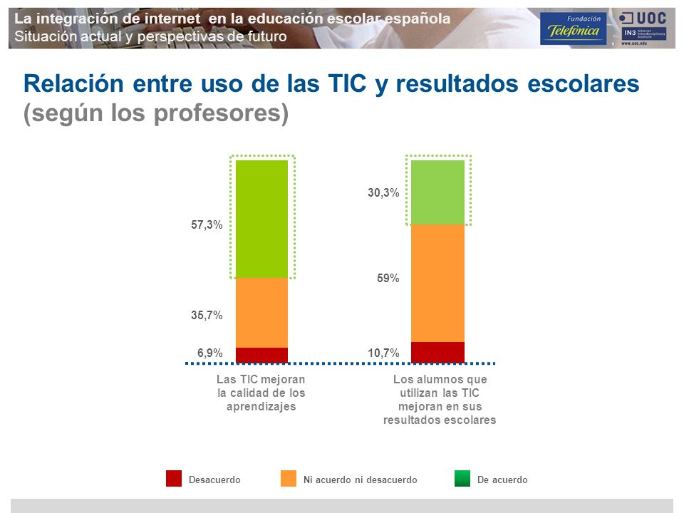 Relación entre uso de las TIC y resultados escolares