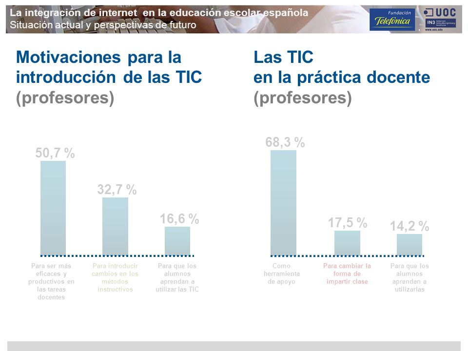 Motivaciones para la introducción de las TIC (profesores)