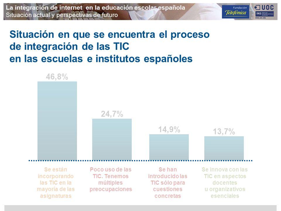 Situación en que se encuentra el proceso de integración de las TIC