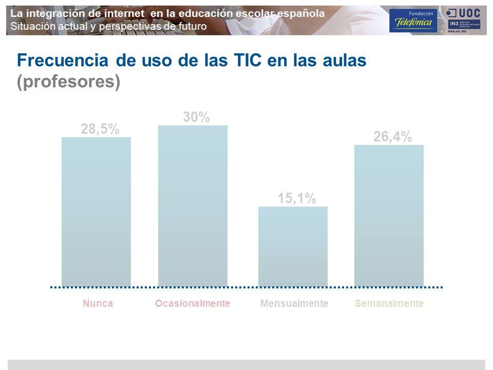 Frecuencia de uso de las TIC en las aulas (profesores)