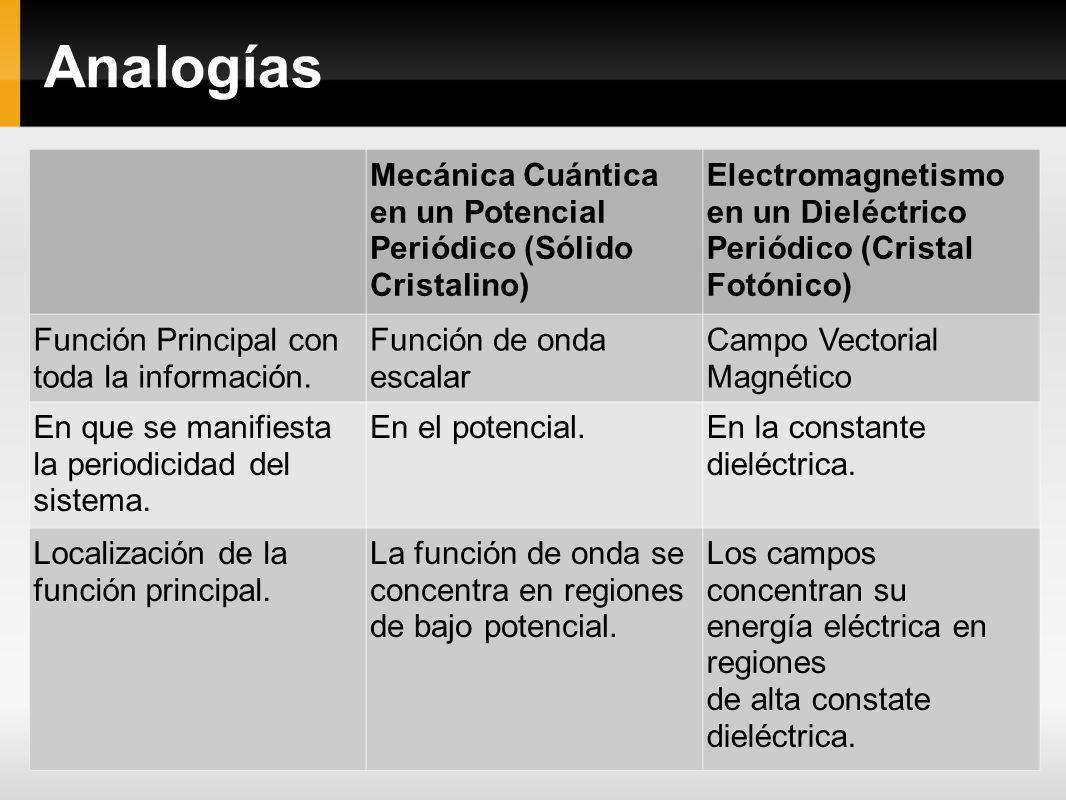 Analogías Mecánica Cuántica en un Potencial Periódico (Sólido Cristalino) Electromagnetismo en un Dieléctrico Periódico (Cristal Fotónico)