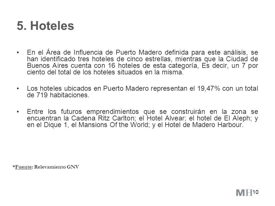 5. Hoteles