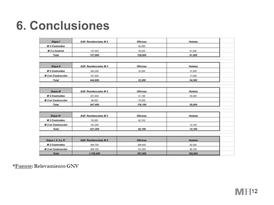 6. Conclusiones *Fuente: Relevamiento GNV