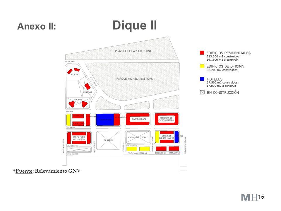 Anexo II: Dique II *Fuente: Relevamiento GNV
