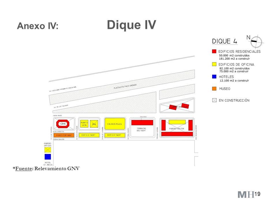Anexo IV: Dique IV *Fuente: Relevamiento GNV