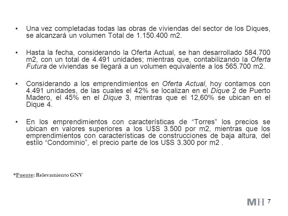 Una vez completadas todas las obras de viviendas del sector de los Diques, se alcanzará un volumen Total de 1.150.400 m2.
