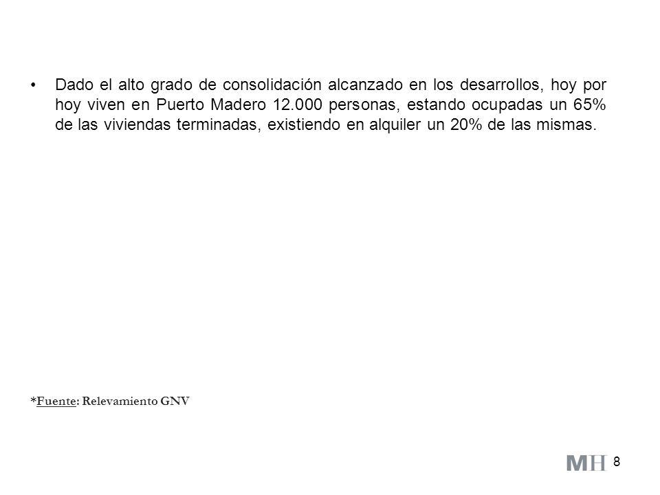 Dado el alto grado de consolidación alcanzado en los desarrollos, hoy por hoy viven en Puerto Madero 12.000 personas, estando ocupadas un 65% de las viviendas terminadas, existiendo en alquiler un 20% de las mismas.