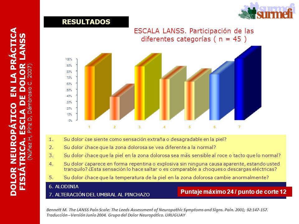 ESCALA LANSS. Participación de las diferentes categorías ( n = 45 )