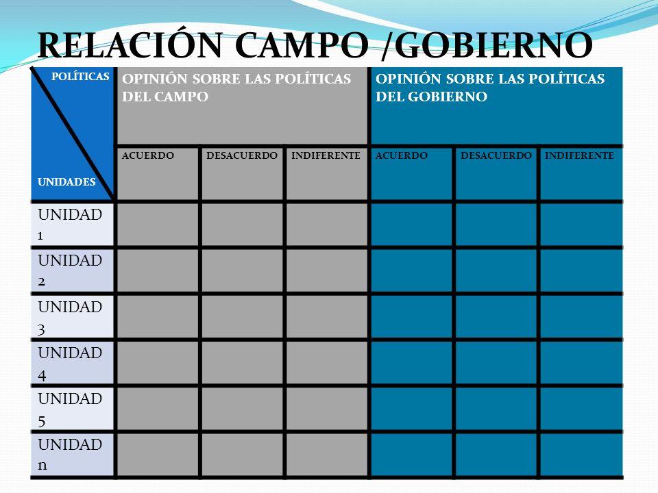 RELACIÓN CAMPO /GOBIERNO