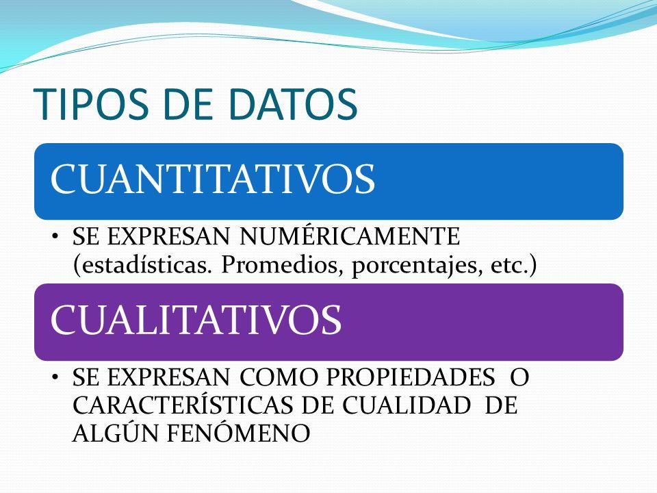 TIPOS DE DATOS CUANTITATIVOS. SE EXPRESAN NUMÉRICAMENTE (estadísticas. Promedios, porcentajes, etc.)