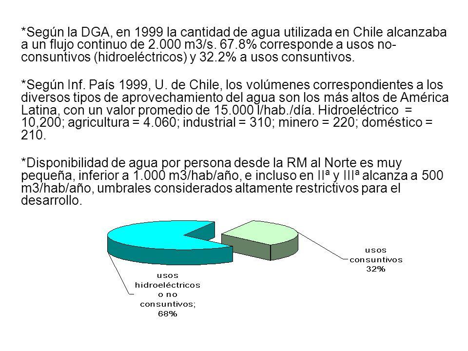 *Según la DGA, en 1999 la cantidad de agua utilizada en Chile alcanzaba a un flujo continuo de 2.000 m3/s. 67.8% corresponde a usos no-consuntivos (hidroeléctricos) y 32.2% a usos consuntivos.