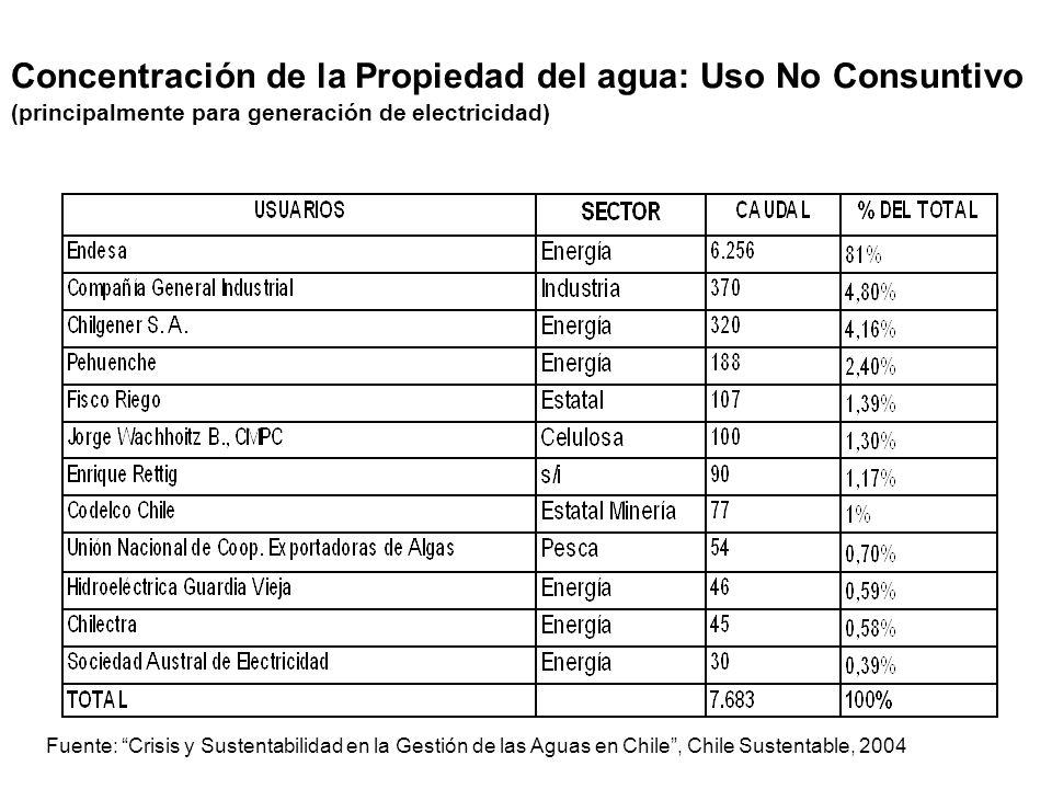 Concentración de la Propiedad del agua: Uso No Consuntivo (principalmente para generación de electricidad)