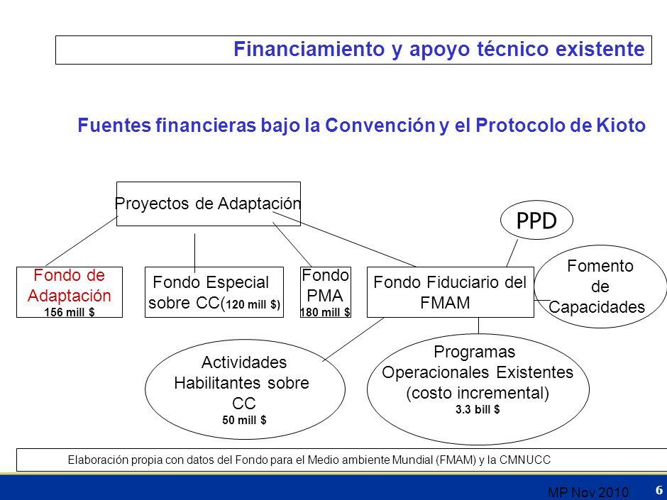 Financiamiento y apoyo técnico existente