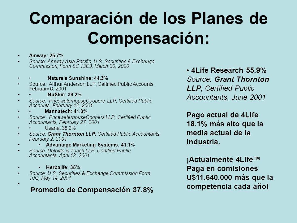 Comparación de los Planes de Compensación: