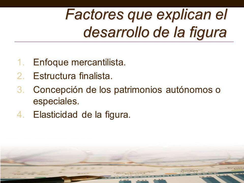 Factores que explican el desarrollo de la figura