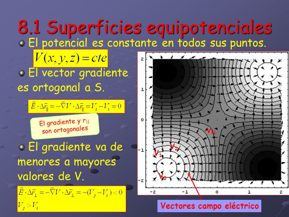 8.1 Superficies equipotenciales