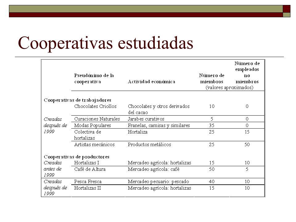 Cooperativas estudiadas