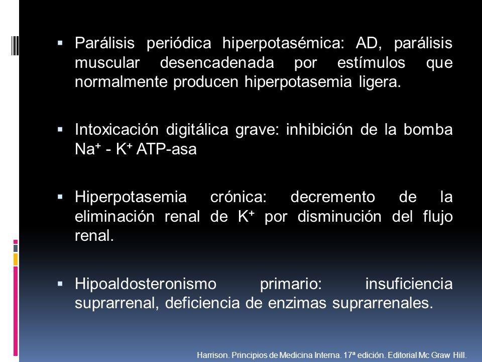 Intoxicación digitálica grave: inhibición de la bomba Na+ - K+ ATP-asa