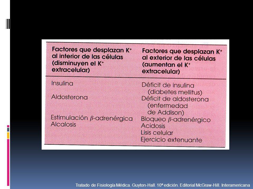 Tratado de Fisiología Médica. Guyton-Hall. 10ª edición