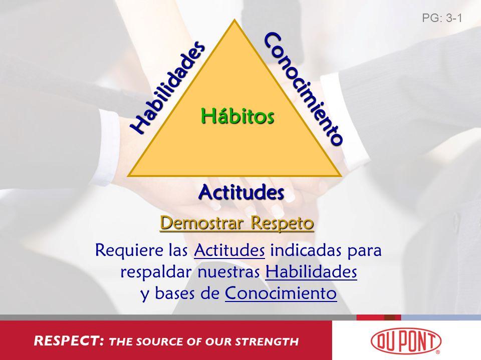 Habilidades Conocimiento Hábitos Actitudes