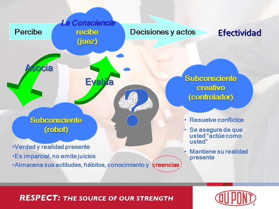Efectividad Asocia Evalúa La Consciencia recibe (juez) Percibe