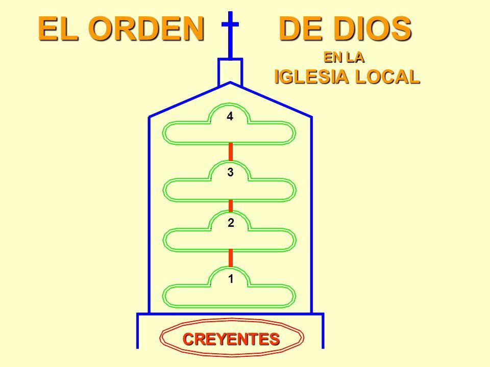 EL ORDEN DE DIOS EN LA IGLESIA LOCAL 4 3 2 1 CREYENTES