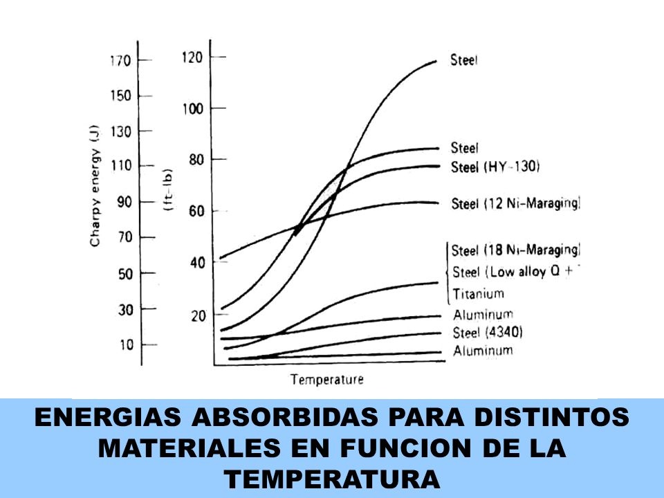 ENERGIAS ABSORBIDAS PARA DISTINTOS MATERIALES EN FUNCION DE LA TEMPERATURA