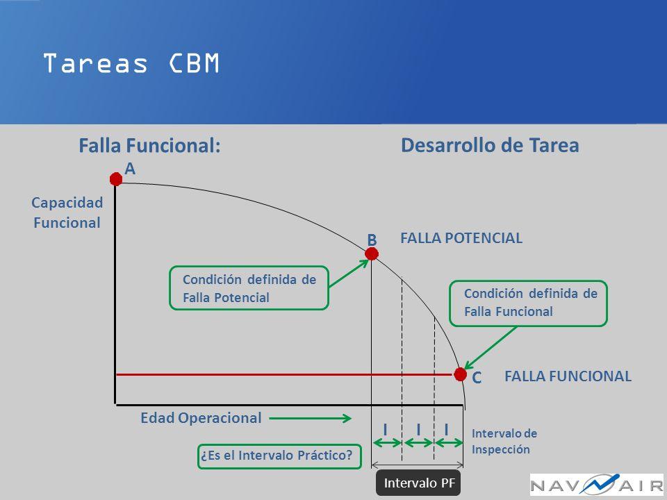 Tareas CBM Falla Funcional: Desarrollo de Tarea A B C I I I Capacidad